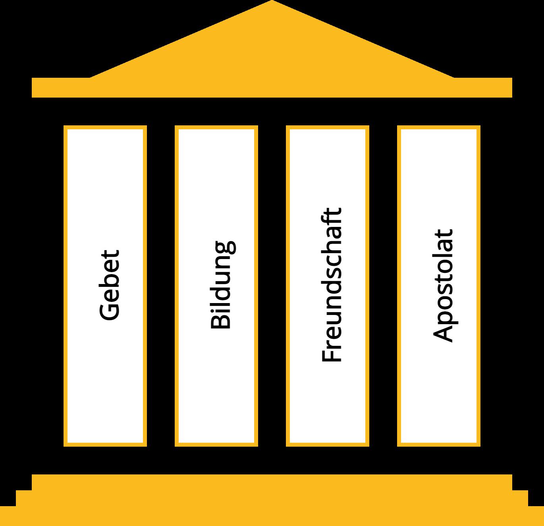 Säulen: Gebet, Bildung, Freundschaft, Apostolat